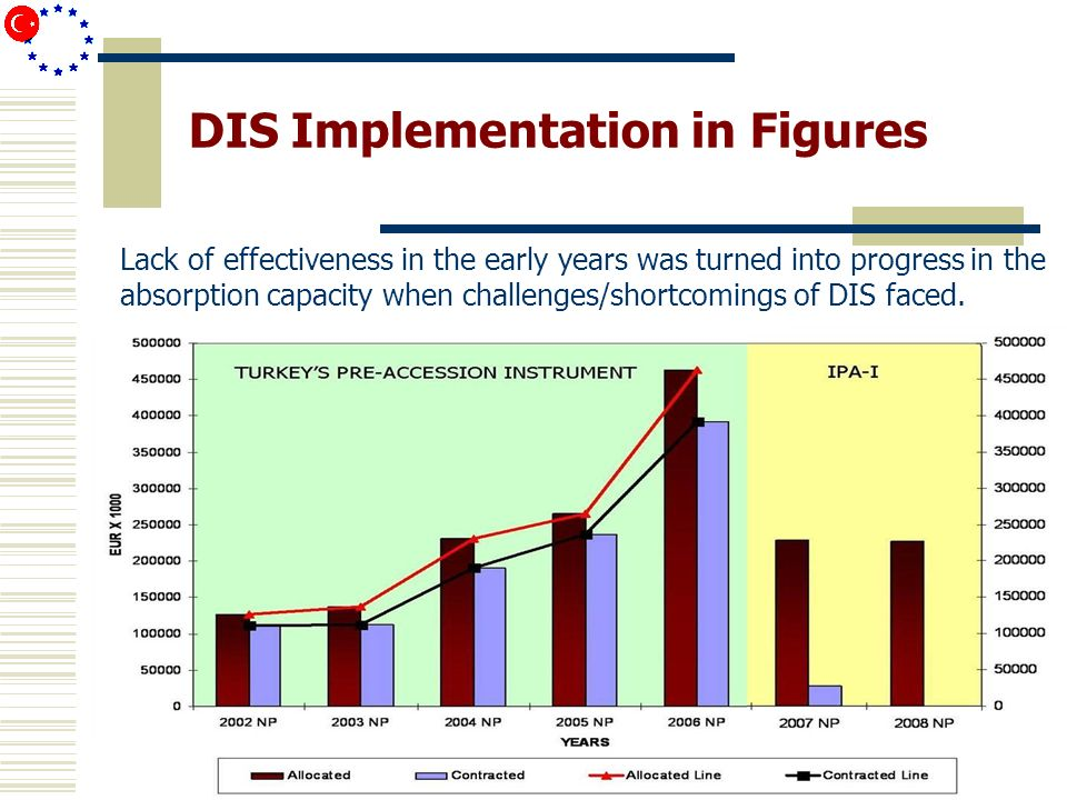 DIS Implementation in Figures Lack of effectiveness in the early years was turned into progress in the absorption capacity when challenges/shortcomings of DIS faced.