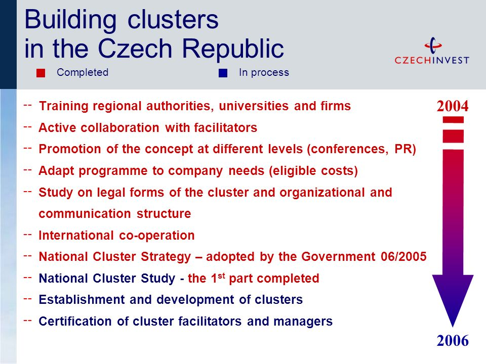 Training regional authorities, universities and firms Active collaboration with facilitators Promotion of the concept at different levels (conferences, PR) Adapt programme to company needs (eligible costs) Study on legal forms of the cluster and organizational and communication structure International co-operation National Cluster Strategy – adopted by the Government 06/2005 National Cluster Study - the 1 st part completed Establishment and development of clusters Certification of cluster facilitators and managers Completed In process Building clusters in the Czech Republic