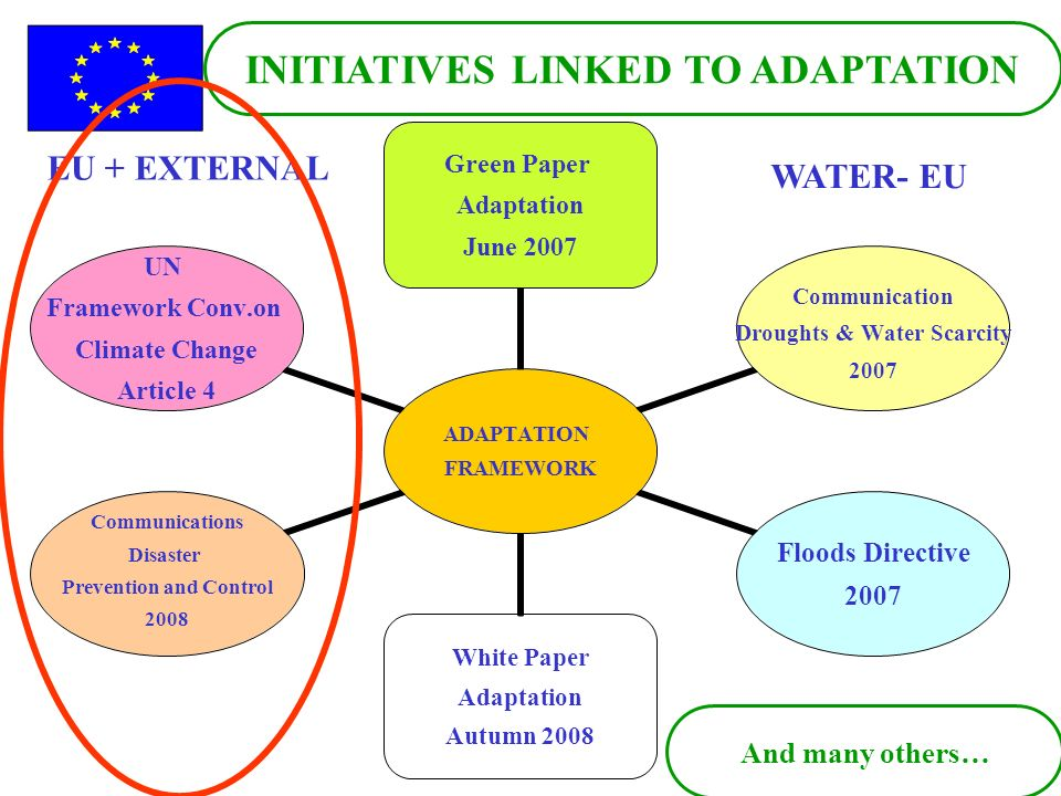 And many others… INITIATIVES LINKED TO ADAPTATION WATER- EU EU + EXTERNAL