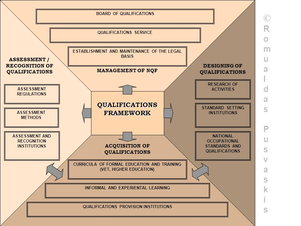 QUALIFICATIONS FRAMEWORK ASSESSMENT / RECOGNITION OF QUALIFICATIONS MANAGEMENT OF NQF DESIGNING OF QUALIFICATIONS ACQUISITION OF QUALIFICATIONS ESTABL