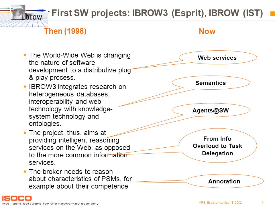 7 VRB, Esperonto, May 16, 2002 First SW projects: IBROW3 (Esprit), IBROW (IST) The World-Wide Web is changing the nature of software development to a distributive plug & play process.