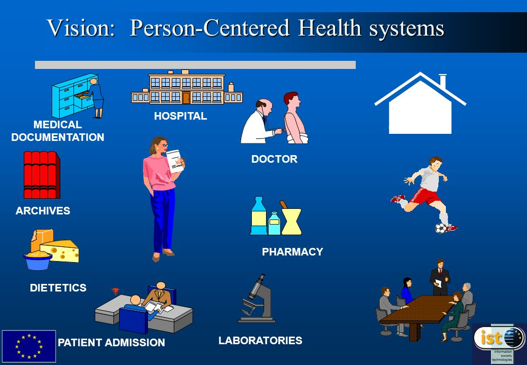 4 HOSPITAL DOCTOR MEDICAL DOCUMENTATION ARCHIVES DIETETICS PHARMACY LABORATORIES PATIENT ADMISSION Vision: Person-Centered Health systems