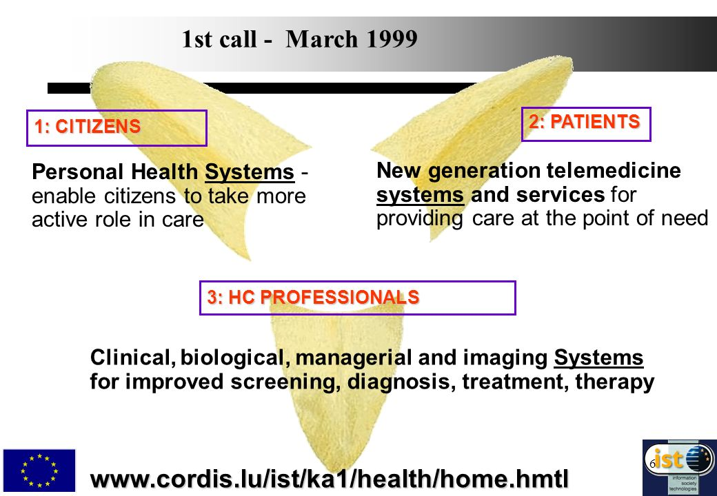 6 2: PATIENTS 1: CITIZENS Personal Health Systems - enable citizens to take more active role in care Clinical, biological, managerial and imaging Systems for improved screening, diagnosis, treatment, therapywww.cordis.lu/ist/ka1/health/home.hmtl New generation telemedicine systems and services for providing care at the point of need 3: HC PROFESSIONALS 1st call - March 1999