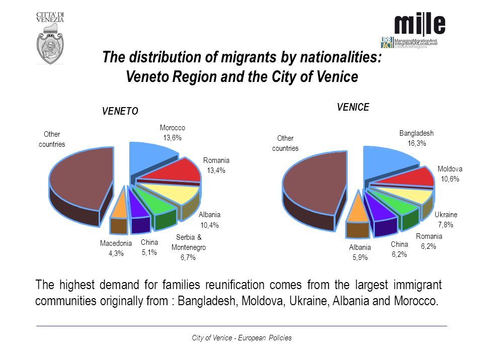 City of Venice - European Policies The main policy goal: equal opportunities The main policy implemented by Venice and Veneto Region is to give equal opportunities to all resident population, without differences between Italians and migrants.