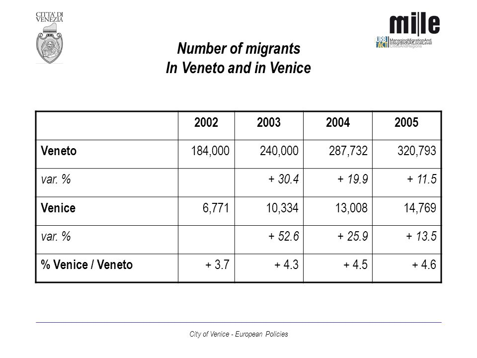 City of Venice - European Policies Number of migrants In Veneto and in Venice 2002200320042005 Veneto 184,000240,000287,732320,793 var.