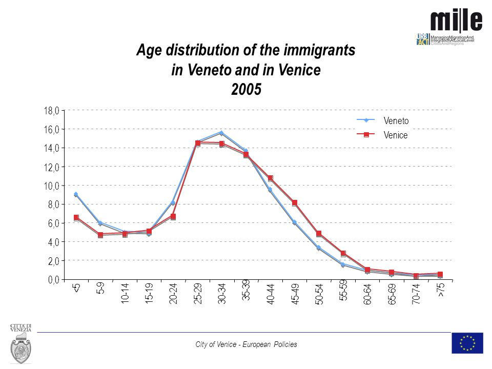 City of Venice - European Policies Age distribution of the immigrants in Veneto and in Venice 2005 0,0 2,0 4,0 6,0 8,0 10,0 12,0 14,0 16,0 18,0 <5 5-9 10-1415-1920-2425-2930-34 35-39 40-4445-4950-54 55-59 60-6465-6970-74 >75 Veneto Venice