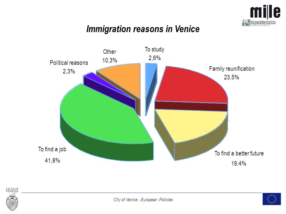 City of Venice - European Policies Immigration reasons in Venice To study 2,6% Family reunification 23,5% To find a better future 19,4% To find a job 41,8% Political reasons 2,3% Other 10,3%