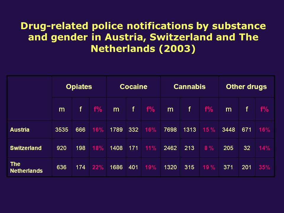 Drug-related police notifications by substance and gender in Austria, Switzerland and The Netherlands (2003) OpiatesCocaineCannabisOther drugs mff%mf mf mf Austria353566616%178933216%7698131315 %344867116% Switzerland92019818%140817111%24622138 %2053214% The Netherlands 63617422%168640119%132031519 %37120135%