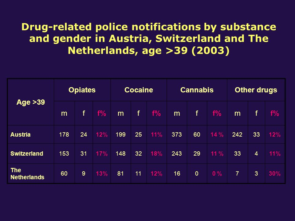 Drug-related police notifications by substance and gender in Austria, Switzerland and The Netherlands, age >39 (2003) Age >39 OpiatesCocaineCannabisOther drugs mff%mf mf mf Austria1782412%1992511%3736014 %2423312% Switzerland1533117%1483218%2432911 %33411% The Netherlands 60913%811112%1600 %7330%