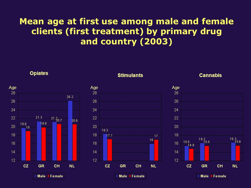 Opiates StimulantsCannabis Age Mean age at first use among male and female clients (first treatment) by primary drug and country (2003)