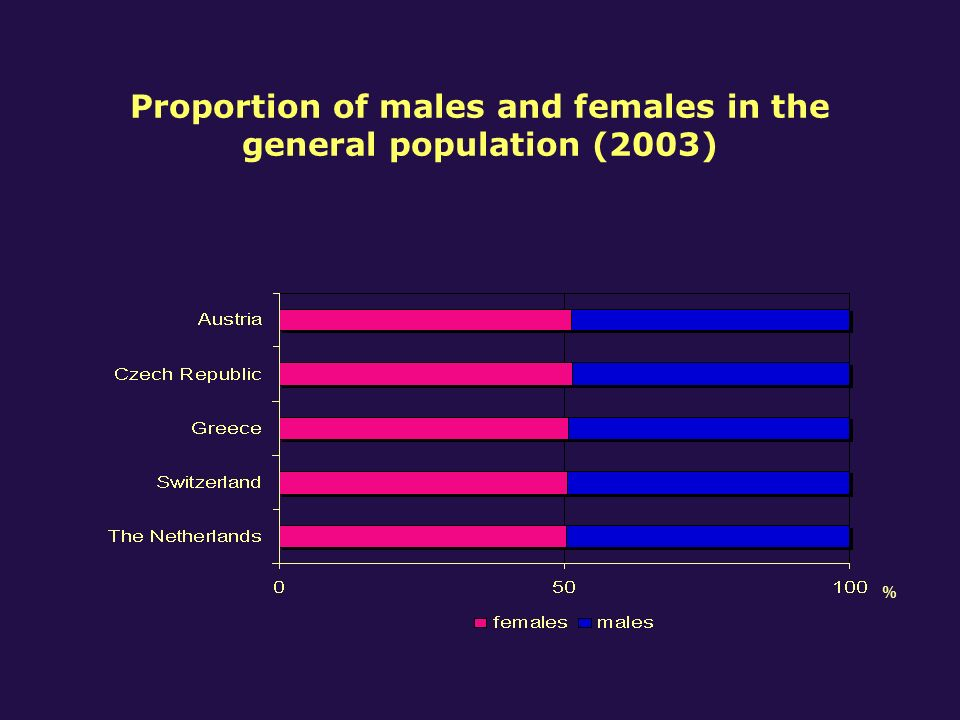 Gender distribution according to age groups in drug-related first treatments by country (2003) Age < 20Age 20 - 39Age > 39 All age groups mff%mf mf mf Austria 1176636 %52014422 %541825 %69122825 % Czech Republic 105674841 %164358026 %632125 %2762134933 % Greece 1705926 %124823916 %1672011 %158531820 % Switzerland 682829 %1414424 %18625 %2277826 % The Netherlands 55717324 %280968820 %64723026 %4013109121 %