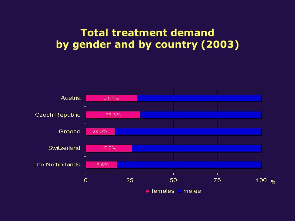 Primary drug at first treatment by gender and by country (2003)