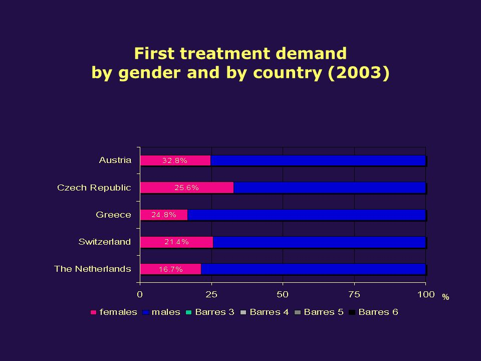Most important source of referral among first treatment patients by gender and country - primary drug: opiates (2003) CZGR CHNL