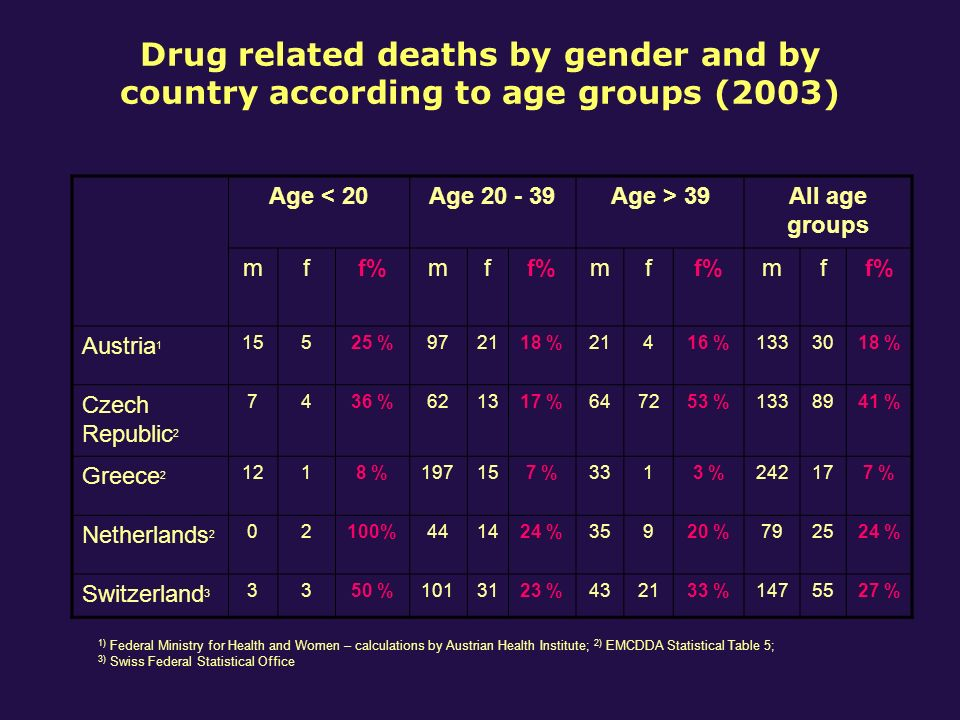 Drug related deaths by gender and by country according to age groups (2003) Age < 20Age 20 - 39Age > 39All age groups mff%mf mf mf Austria 1 15525 %972118 %21416 %1333018 % Czech Republic 2 7436 %621317 %647253 %1338941 % Greece 2 1218 %197157 %3313 %242177 % Netherlands 2 02100%441424 %35920 %792524 % Switzerland 3 3350 %1013123 %432133 %1475527 % 1) Federal Ministry for Health and Women – calculations by Austrian Health Institute; 2) EMCDDA Statistical Table 5; 3) Swiss Federal Statistical Office