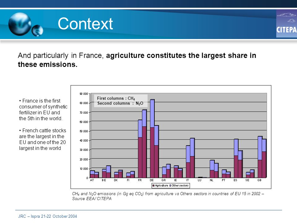 JRC – Ispra 21-22 October 2004 Context And particularly in France, agriculture constitutes the largest share in these emissions.