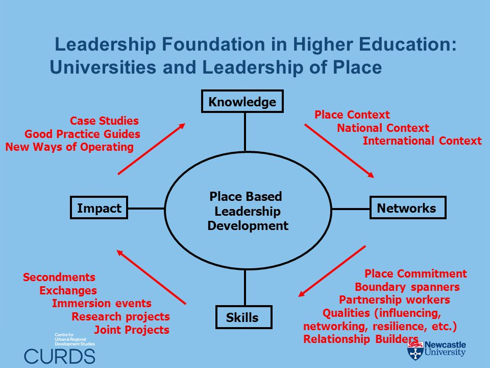 Place Based Leadership Development Knowledge Networks Skills Impact Leadership Foundation in Higher Education: Universities and Leadership of Place Pl