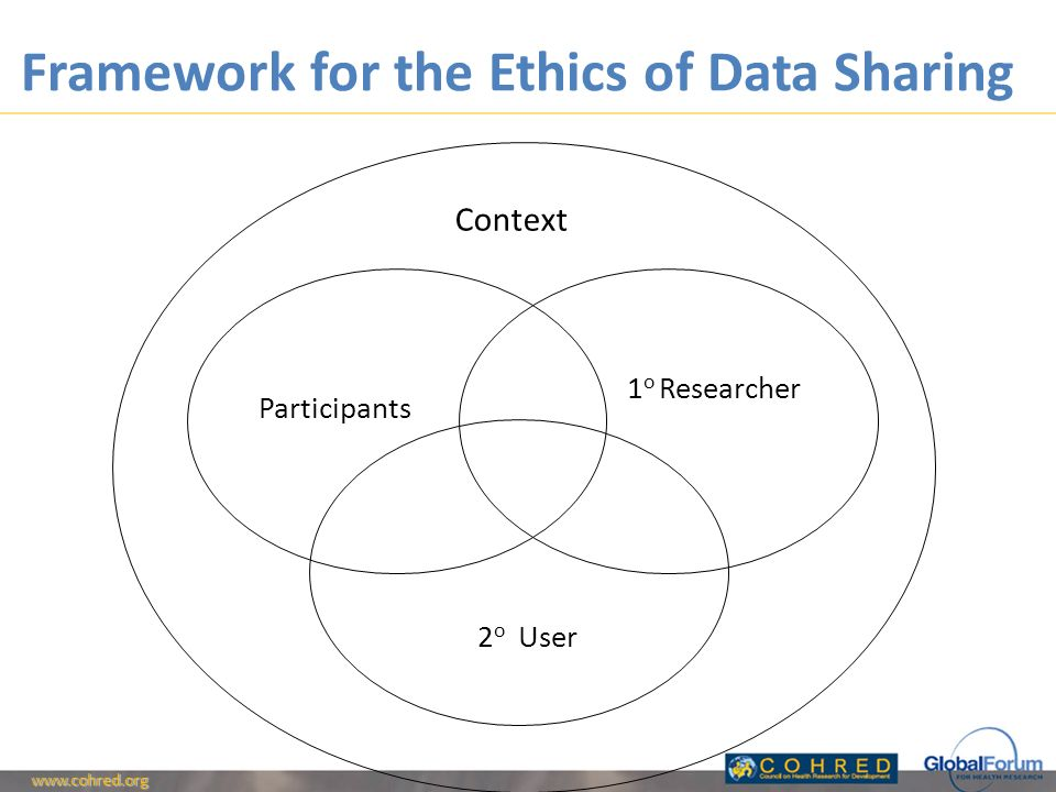 Framework for the Ethics of Data Sharing   2 o User 1 o Researcher Participants Context