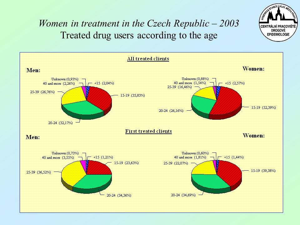Women in treatment in the Czech Republic – 2003 Treated drug users according to the age