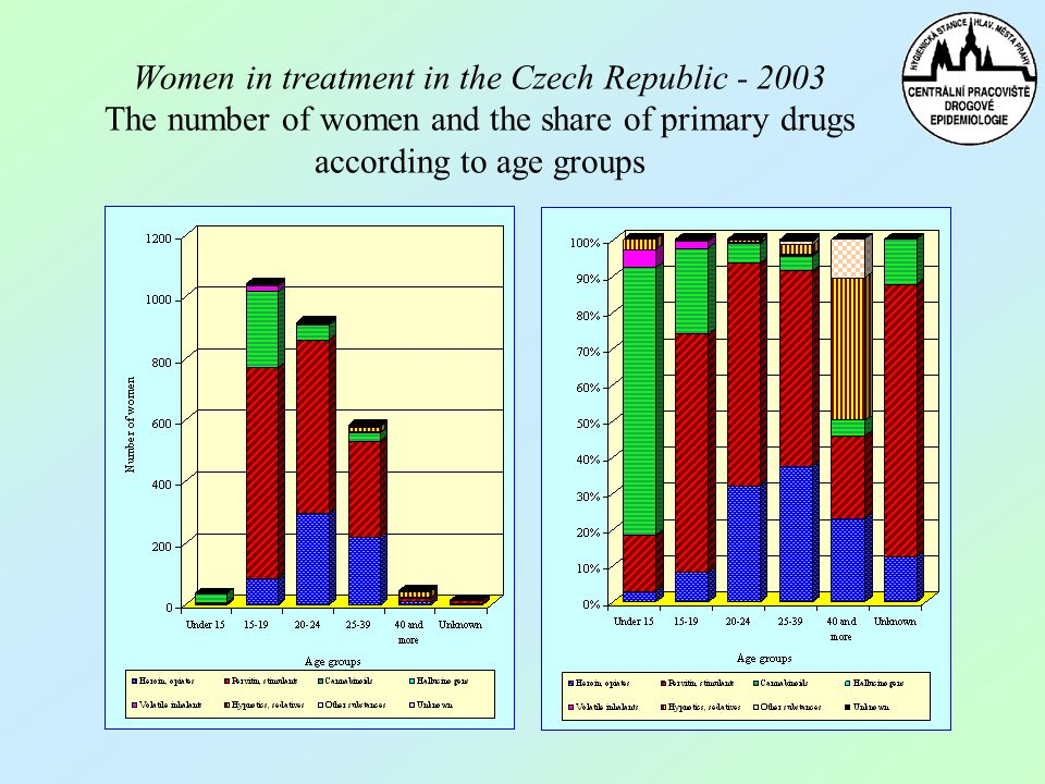 Women in treatment in the Czech Republic - 2003 The number of women and the share of primary drugs according to age groups