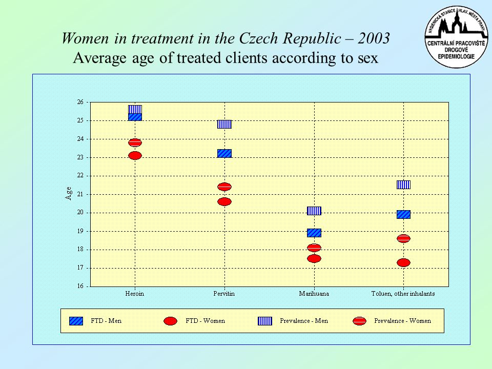 Women in treatment in the Czech Republic – 2003 Average age of treated clients according to sex