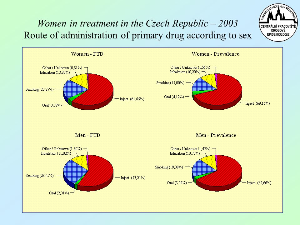 Women in treatment in the Czech Republic – 2003 Route of administration of primary drug according to sex