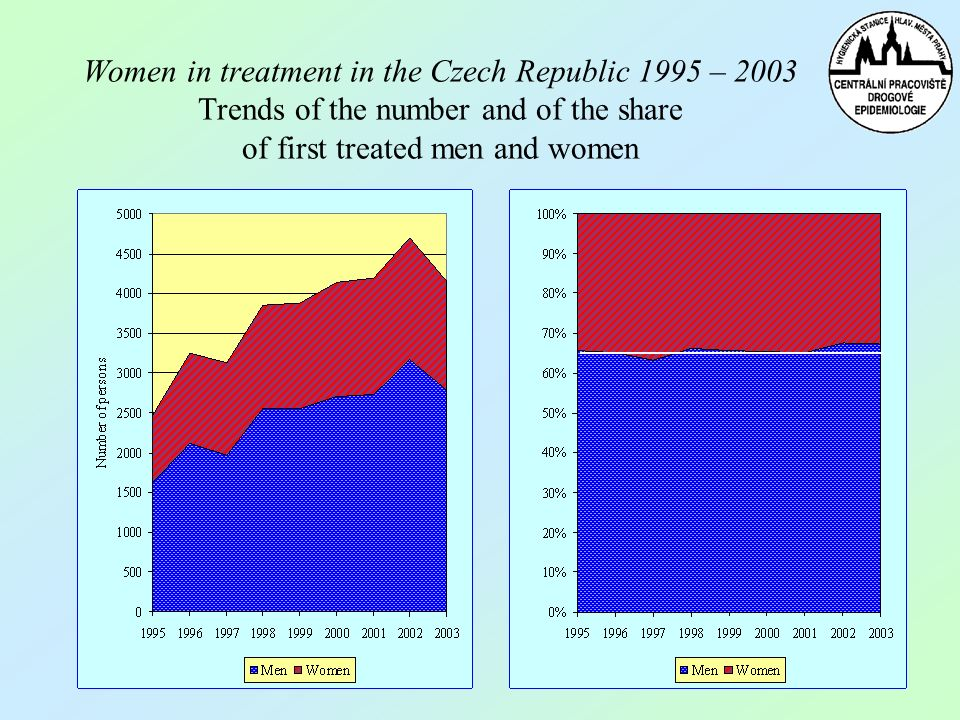 Women in treatment in the Czech Republic 1995 – 2003 Trends of the number and of the share of first treated men and women