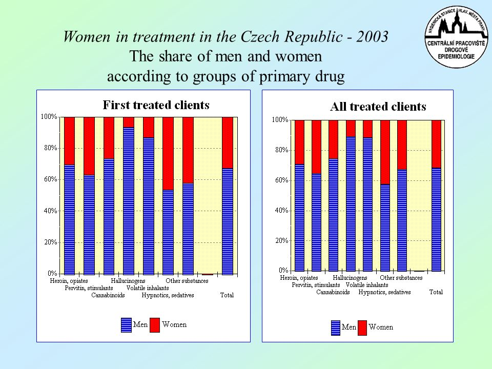 Women in treatment in the Czech Republic - 2003 The share of men and women according to groups of primary drug