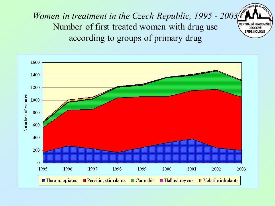 Women in treatment in the Czech Republic, 1995 - 2003 Number of first treated women with drug use according to groups of primary drug