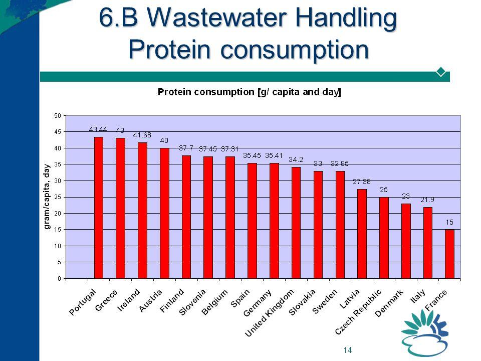 14 6.B Wastewater Handling Protein consumption