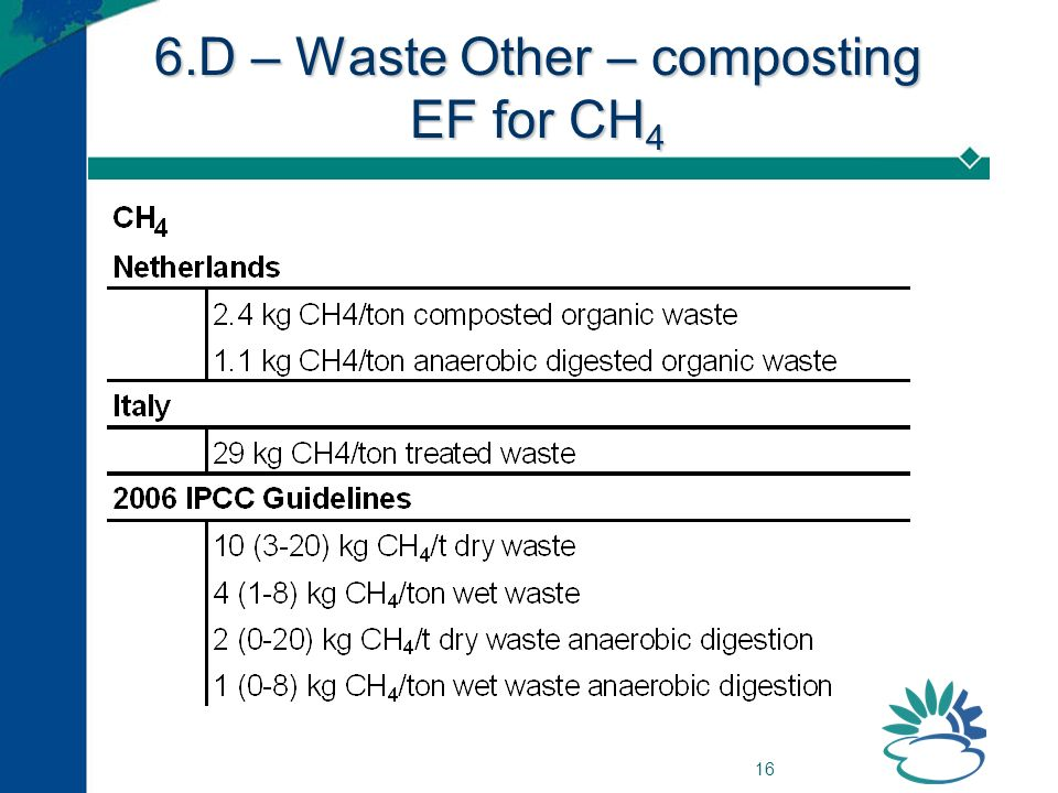 16 6.D – Waste Other – composting EF for CH 4