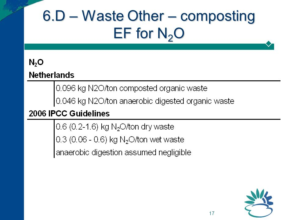 17 6.D – Waste Other – composting EF for N 2 O