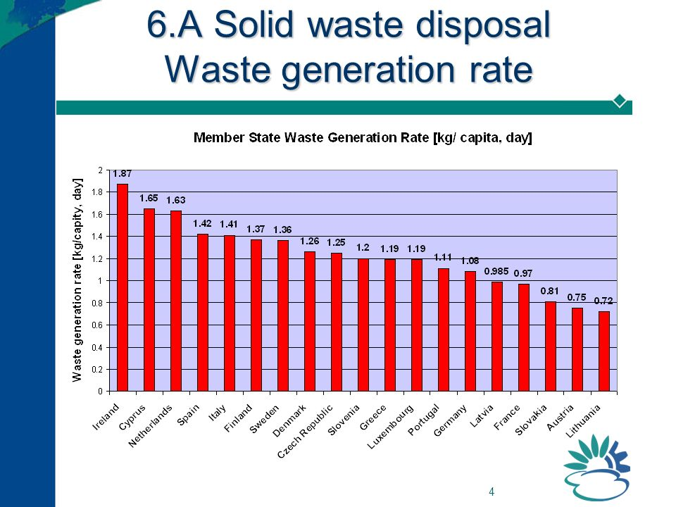4 6.A Solid waste disposal Waste generation rate