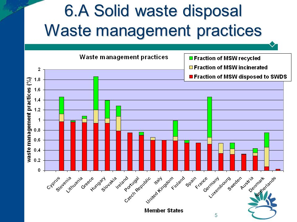 5 6.A Solid waste disposal Waste management practices