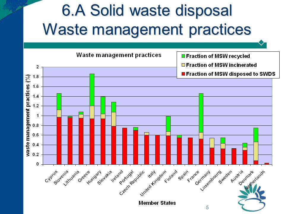 16 6.D – Waste Other – composting EF for CH 4