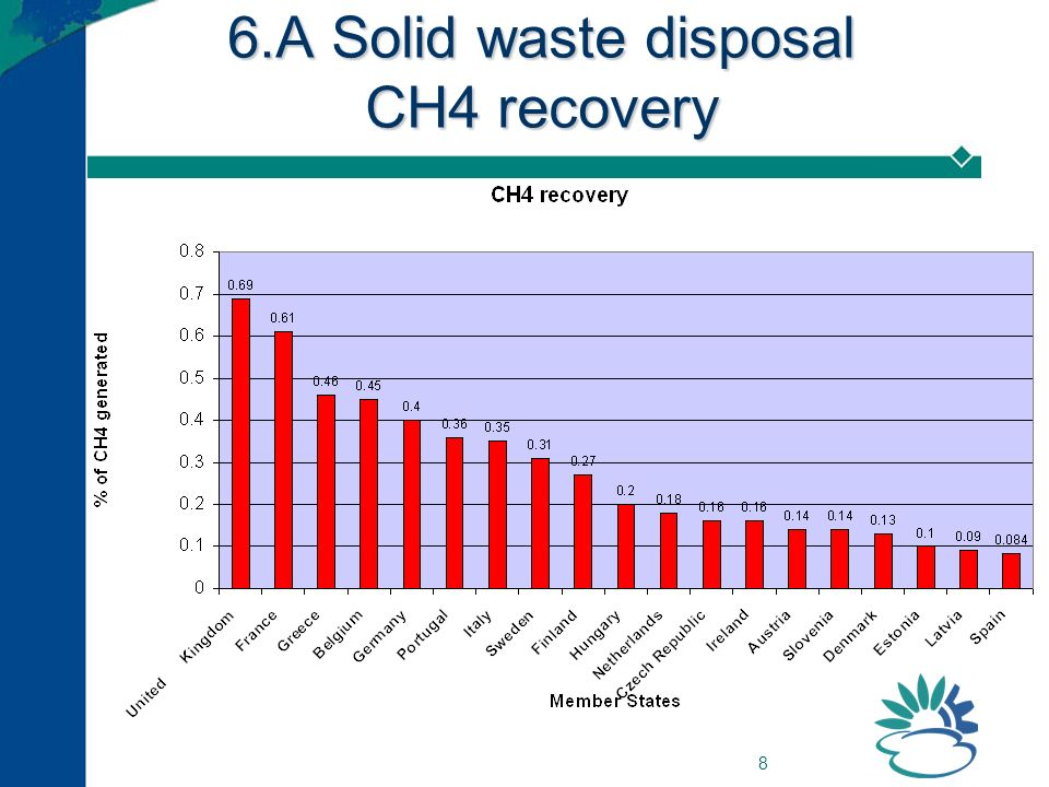 8 6.A Solid waste disposal CH4 recovery