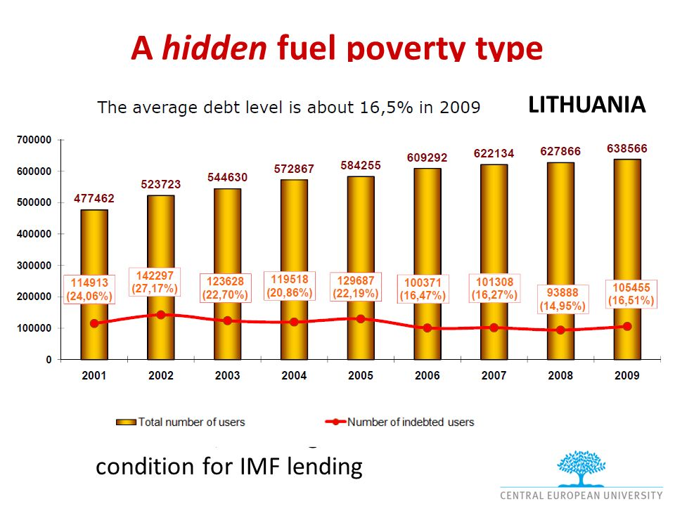 A hidden fuel poverty type Arrears and indebtedness to DH providers –In Budapest III, indebtedness to DH companies is often so high that it cannot be managed by the municipalitys debt relief services.