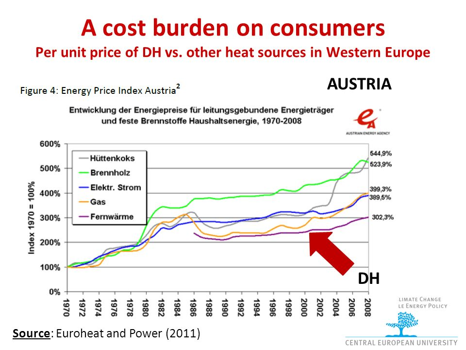 A cost burden on consumers Per unit price of DH vs.