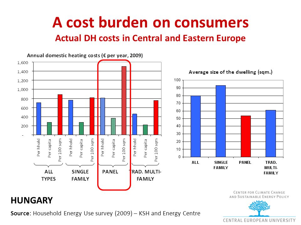 A cost burden on consumers Actual DH costs in Central and Eastern Europe Source: Household Energy Use survey (2009) – KSH and Energy Centre HUNGARY