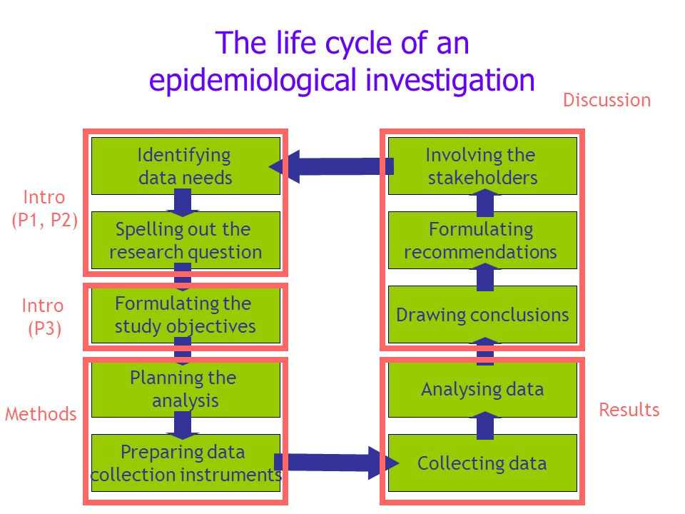The life cycle of an epidemiological investigation Identifying data needs Spelling out the research question Formulating the study objectives Planning the analysis Preparing data collection instruments Collecting dataAnalysing dataDrawing conclusions Formulating recommendations Involving the stakeholders Intro (P1, P2) Intro (P3) Methods Results Discussion