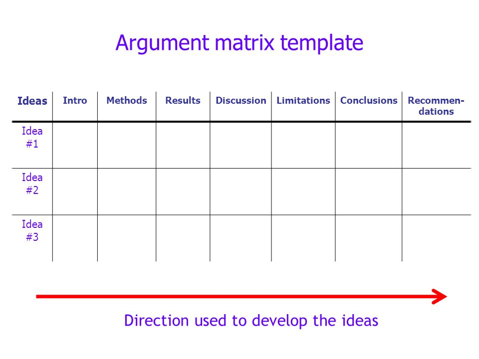 Argument matrix template Ideas IntroMethodsResultsDiscussionLimitationsConclusionsRecommen- dations Idea #1 Idea #2 Idea #3 Direction used to develop the ideas
