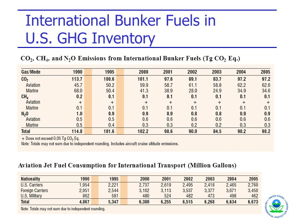 International Bunker Fuels in U.S. GHG Inventory Aviation Jet Fuel Consumption for International Transport (Million Gallons) CO 2, CH 4, and N 2 O Emi