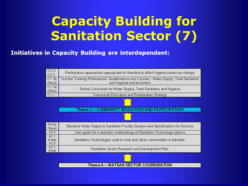 Capacity Building for Sanitation Sector (7) Initiatives in Capacity Building are interdependent: