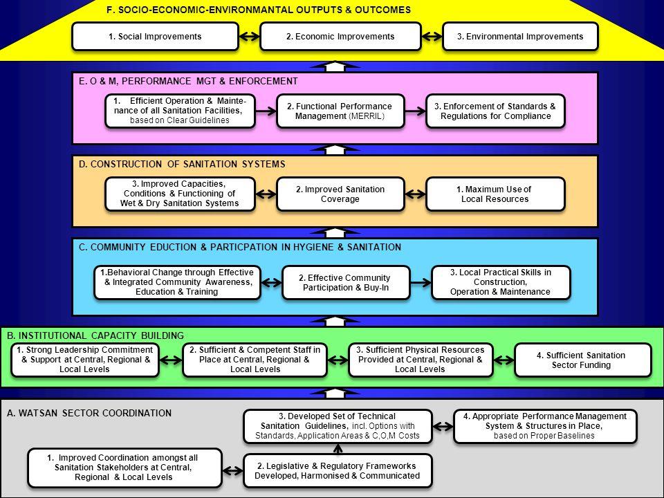 F. SOCIO-ECONOMIC-ENVIRONMANTAL OUTPUTS & OUTCOMES A. WATSAN SECTOR COORDINATION 1. Social Improvements 2. Economic Improvements 3. Environmental Impr