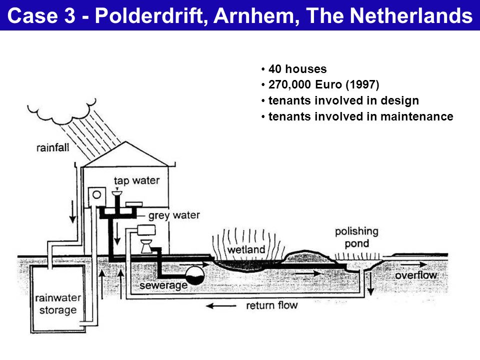 28 Natural Treatment SystemsCase 3 - Polderdrift, Arnhem, The Netherlands 40 houses 270,000 Euro (1997) tenants involved in design tenants involved in