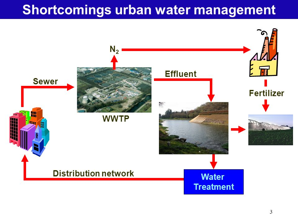 3 Water Treatment Distribution network Sewer WWTP Effluent Shortcomings urban water management N2N2 Fertilizer