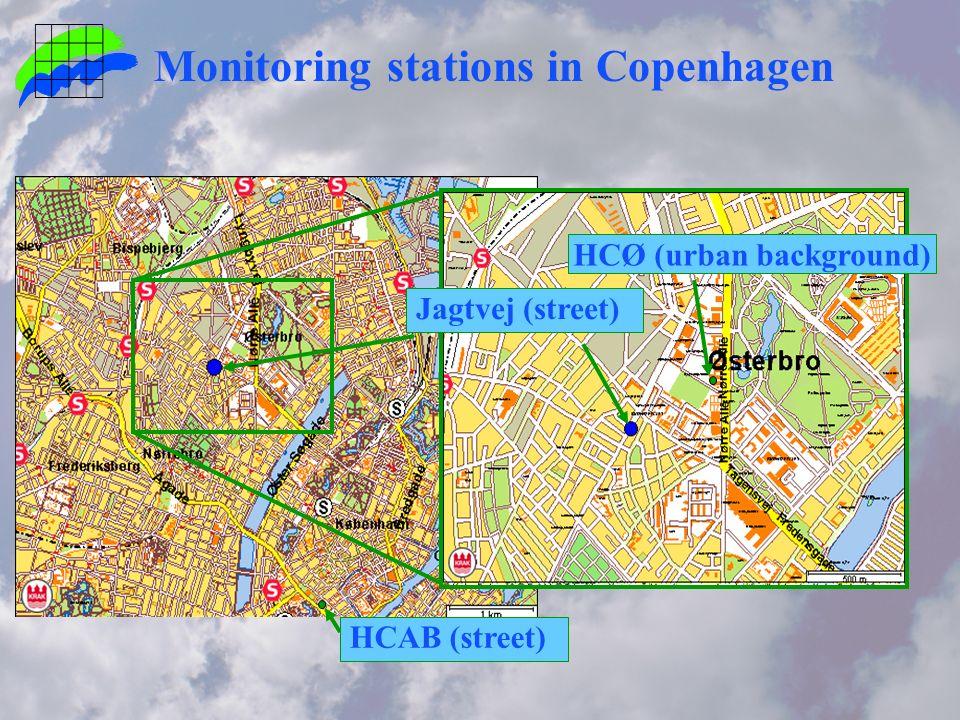 Monitoring stations in Copenhagen HCØ (urban background) HCAB (street) Jagtvej (street)