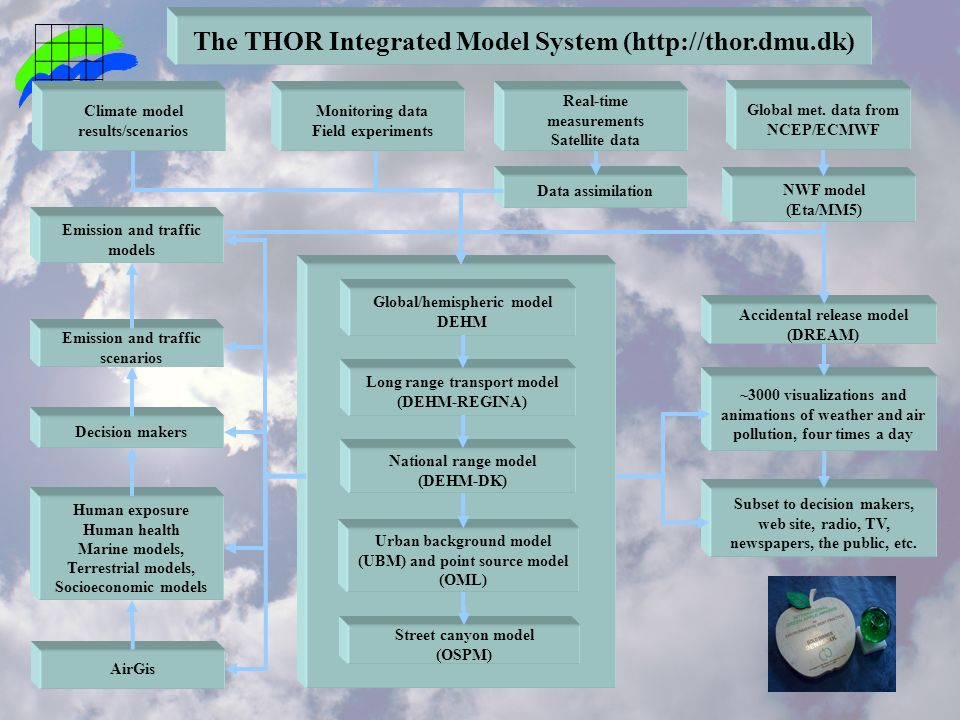 The THOR Integrated Model System (  Global met.