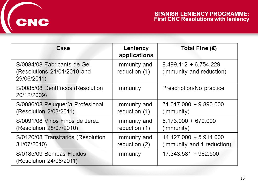 13 SPANISH LENIENCY PROGRAMME: First CNC Resolutions with leniency CaseLeniency applications Total Fine () S/0084/08 Fabricants de Gel (Resolutions 21/01/2010 and 29/06/2011) Immunity and reduction (1) 8.499.112 + 6.754.229 (immunity and reduction) S/0085/08 Dentífricos (Resolution 20/12/2009) ImmunityPrescription/No practice S/0086/08 Peluquería Profesional (Resolution 2/03/2011) Immunity and reduction (1) 51.017.000 + 9.890.000 (immunity) S/0091/08 Vinos Finos de Jerez (Resolution 28/07/2010) Immunity and reduction (1) 6.173.000 + 670.000 (immunity) S/0120/08 Transitarios (Resolution 31/07/2010) Immunity and reduction (2) 14.127.000 + 5.914.000 (immunity and 1 reduction) S/0185/09 Bombas Fluidos (Resolution 24/06/2011) Immunity17.343.581 + 962.500