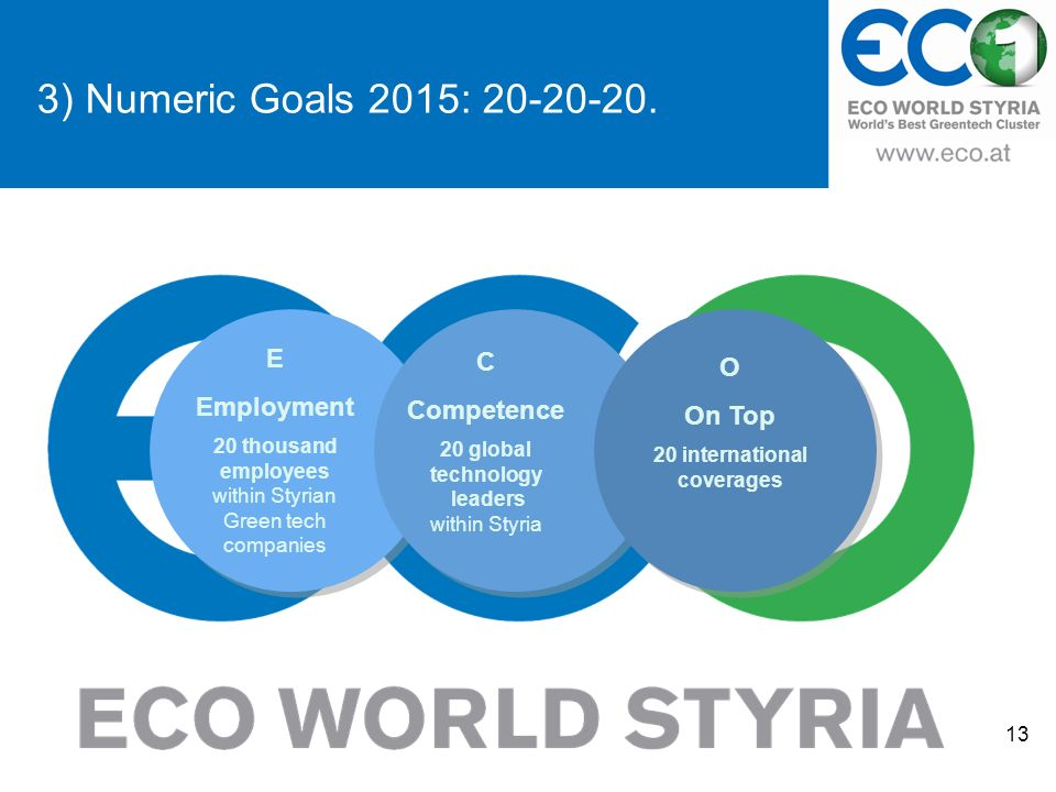 3) Numeric Goals 2015: 20-20-20. 13 E Employment 20 thousand employees within Styrian Green tech companies C Competence 20 global technology leaders w