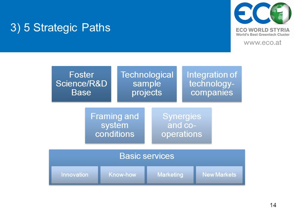 3) 5 Strategic Paths Foster Science/R&D Base Technological sample projects Framing and system conditions Synergies and co- operations Integration of technology- companies Basic services InnovationKnow-howMarketingNew Markets 14